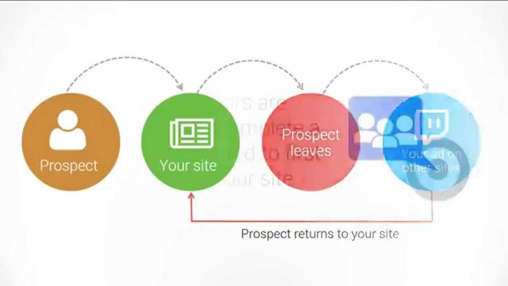 Adwords Remarketing,The Secret To Gaining More Targeted Leads