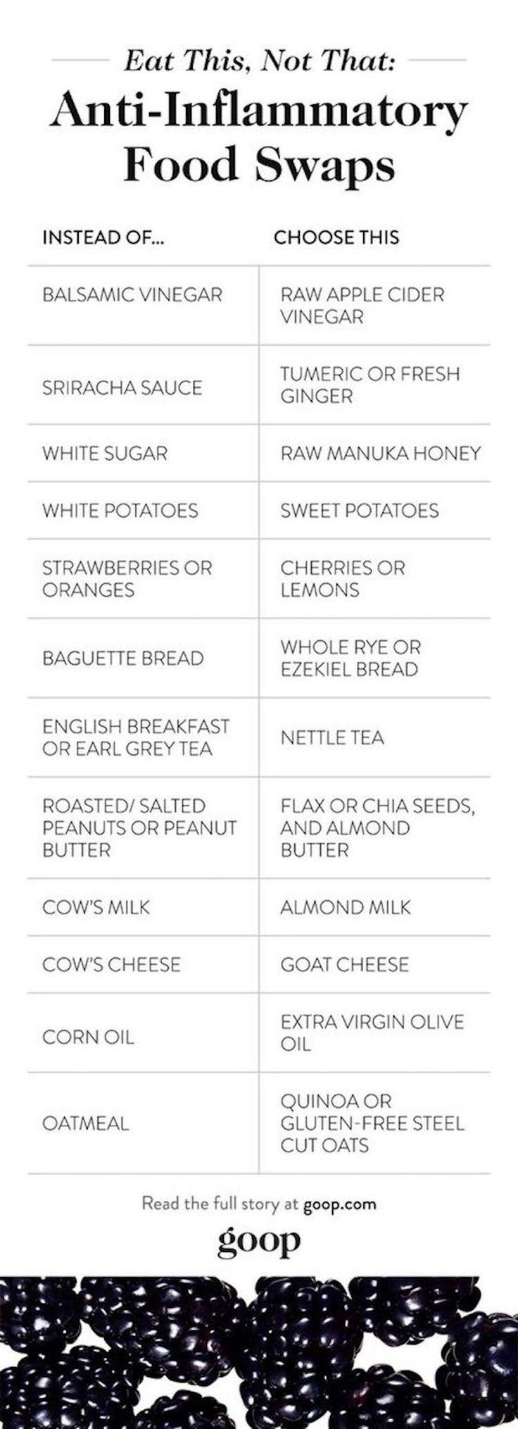 Inflammatory Chart Anti Foods Top