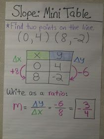 ★ Rockstar Math Teacher ★: Linear Relationships and the Slope Through Two Points