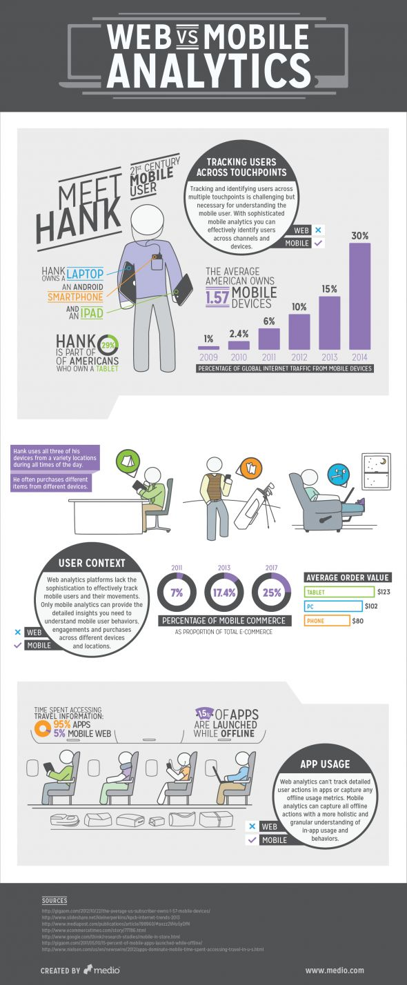 Web & mobile analytics #infographic