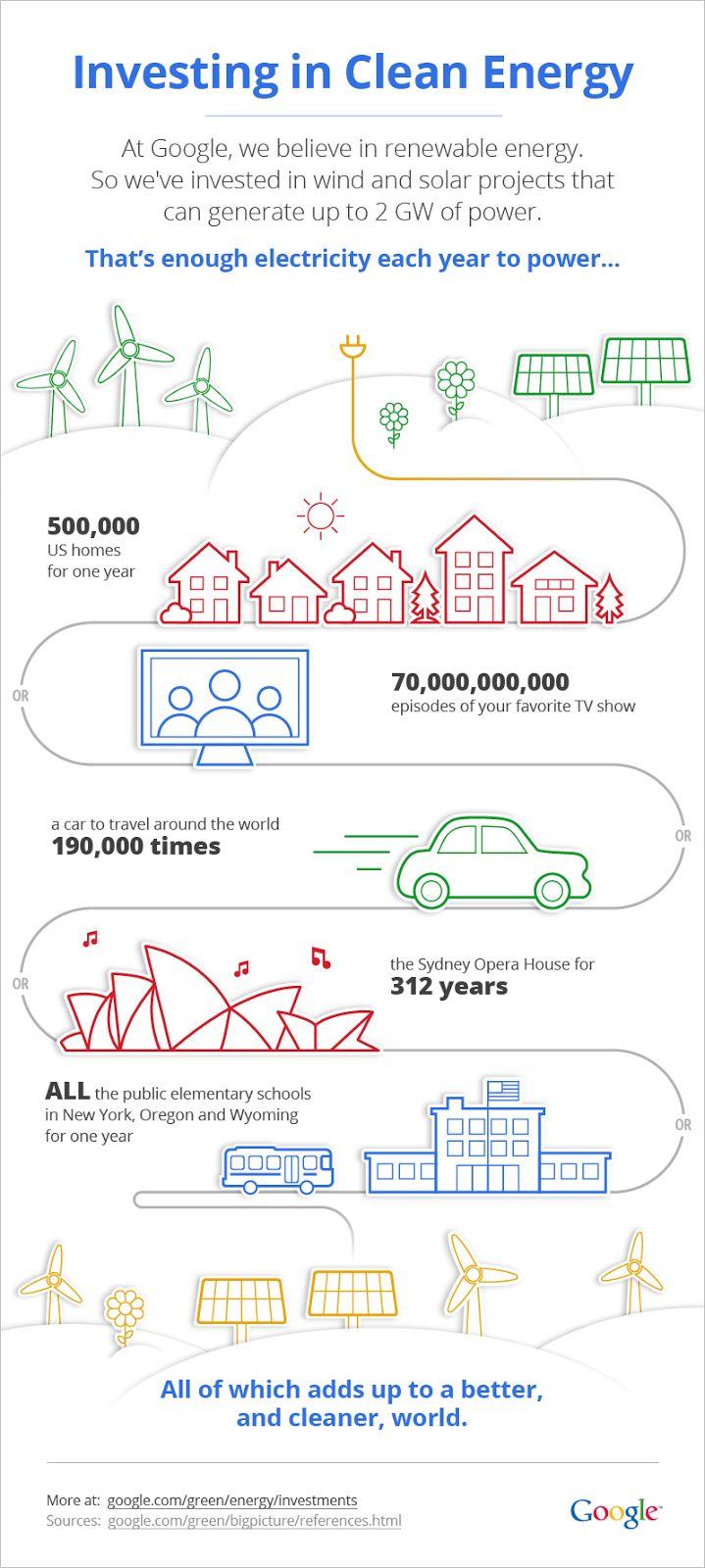 クリーンエネルギーのインフォグラフィック by Google