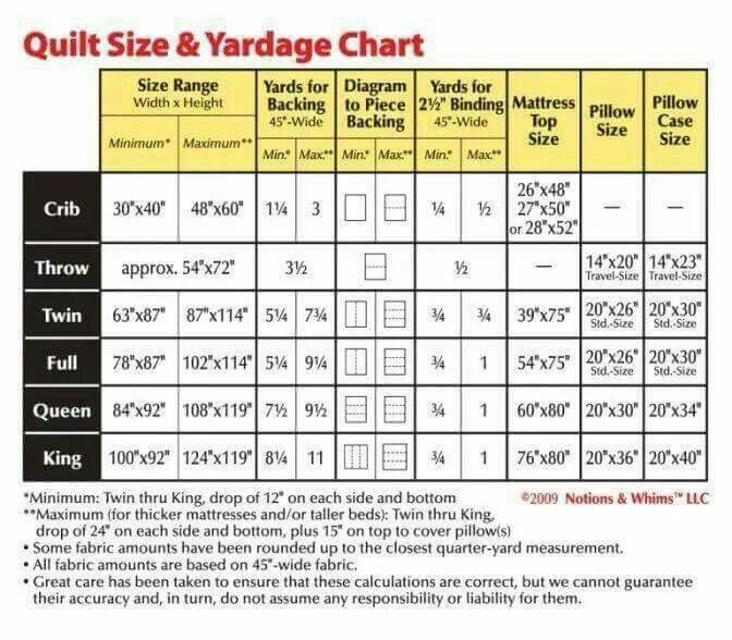 Quilt Size Amp Yardage Chart Quilt Info Pinterest