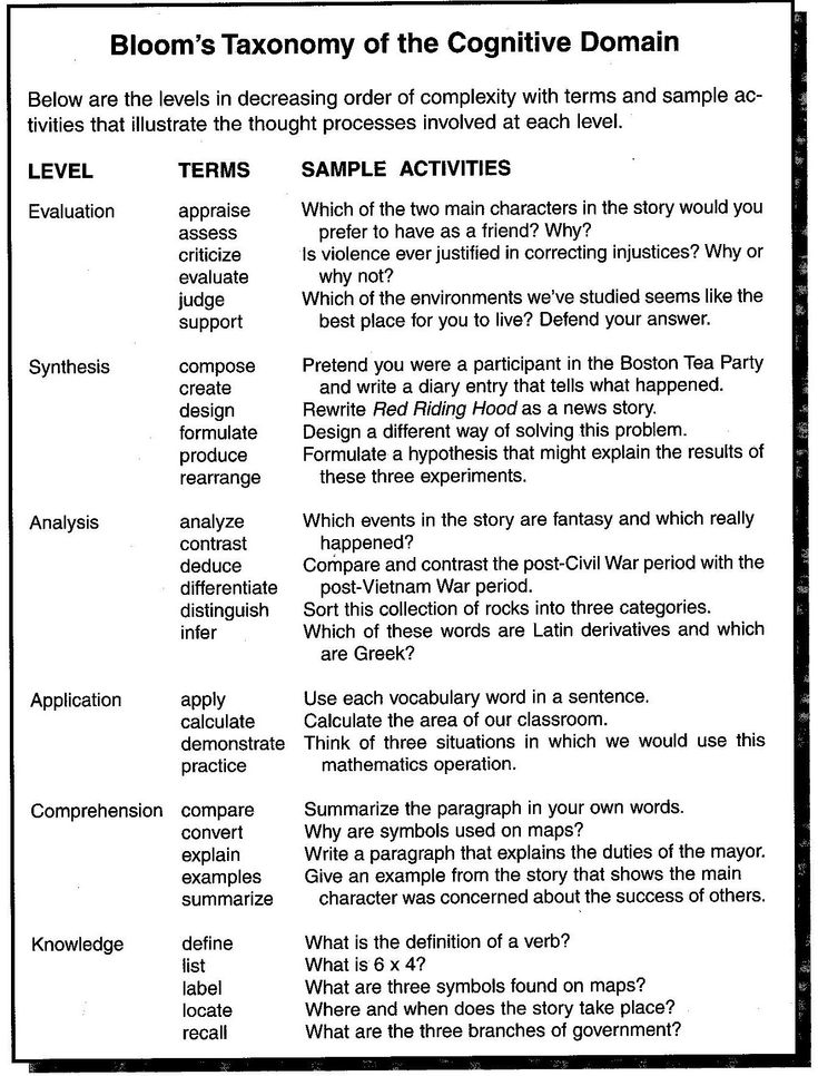 Great examples of questioning levels for students.
