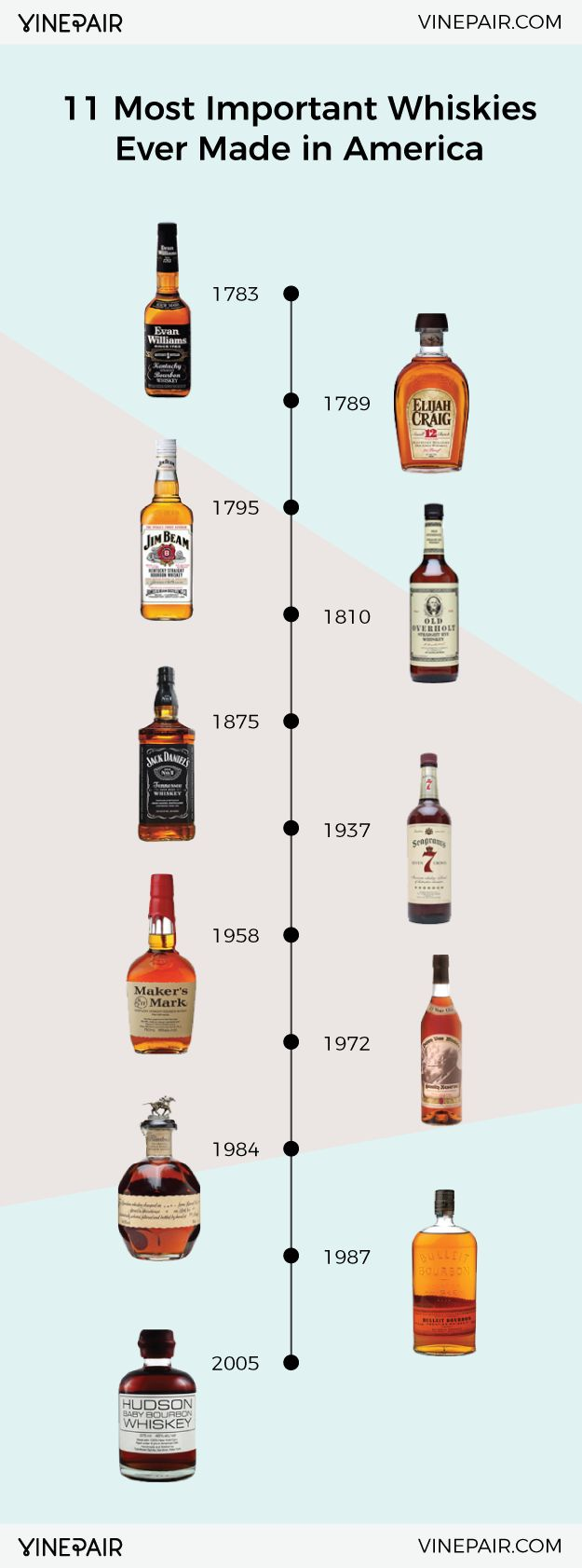 Learn about 11 of the most important American Whiskey brands. America may be young, but its history with whiskey is serious. See 11 essential whiskies now!