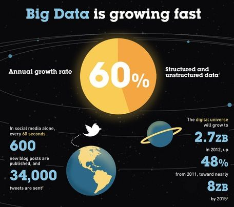 1000+ images about Big Data Infographics on Pinterest | Ibm, Web ...