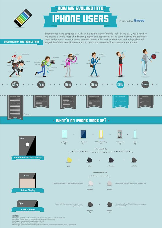 How We Evolved into iPhone Users   iPhone Infographics   Grovo Resources