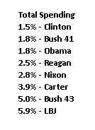 Total spending increases by President with Interest payments (source: Cato)