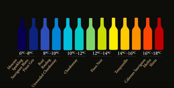 Des étiquettes qui changent de couleur pour boire le vin à la bonne température