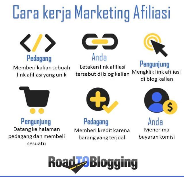Cara Kerja Pemasaran Afiliasi Blog Periklanan