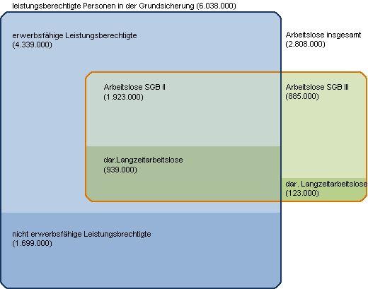 Mehr als 7 Mio. Menschen leben in Deutschland von Sozialhilfe › Lasno.de