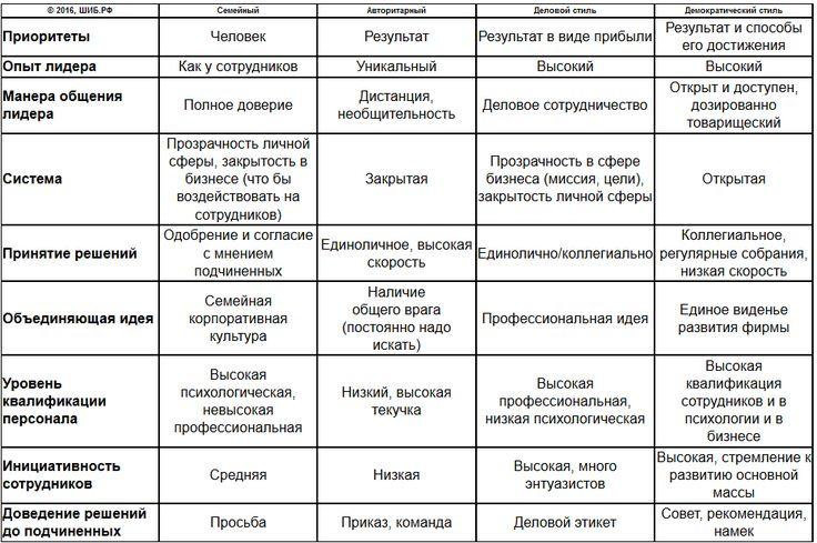 Стили управления ( сводная таблица)