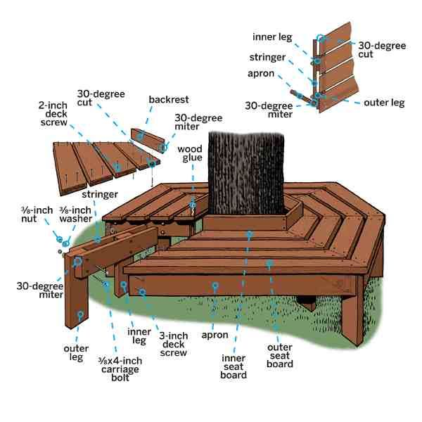 17 Best Ideas About Tree Bench On Pinterest Tree Seat Landscaping Around Trees And Yards