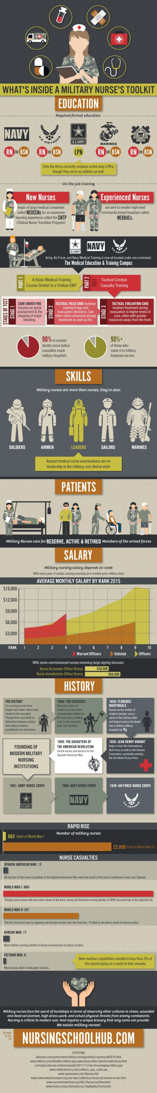 Have you ever wondered about being a nurse in the military? this answers ALL your questions