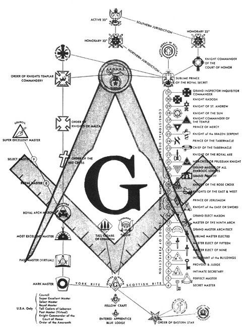 Unexplained Mysteries: Freemasons Secrets and FreeMason Conspiracy