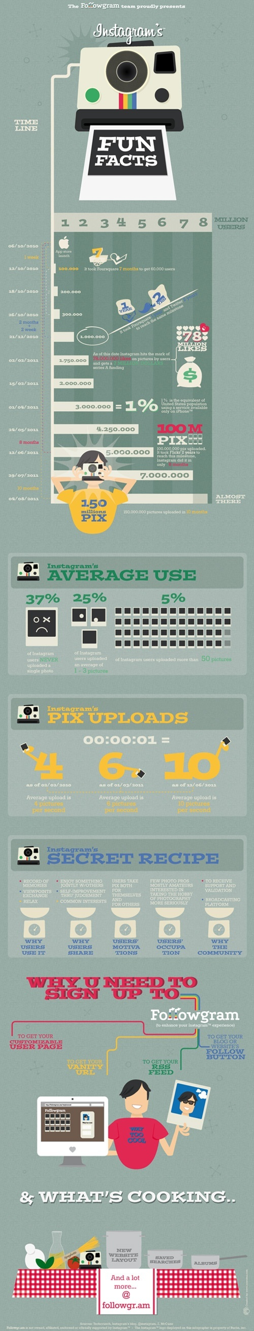 fun #instagram facts! #infographic