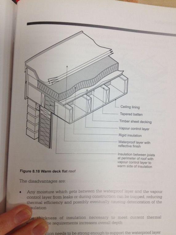 Trada Timber Frame Construction Warm Deck Flat Roof Gardenshed Garden Shed Flat Roof In 2020 Flat Roof Construction Flat Roof Roof Detail