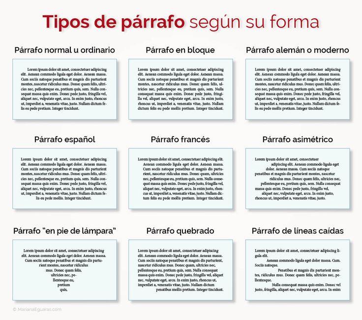 Tipos de párrafo según su perspectiva formal (composición)