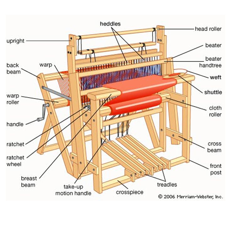The parts of a standing loom.