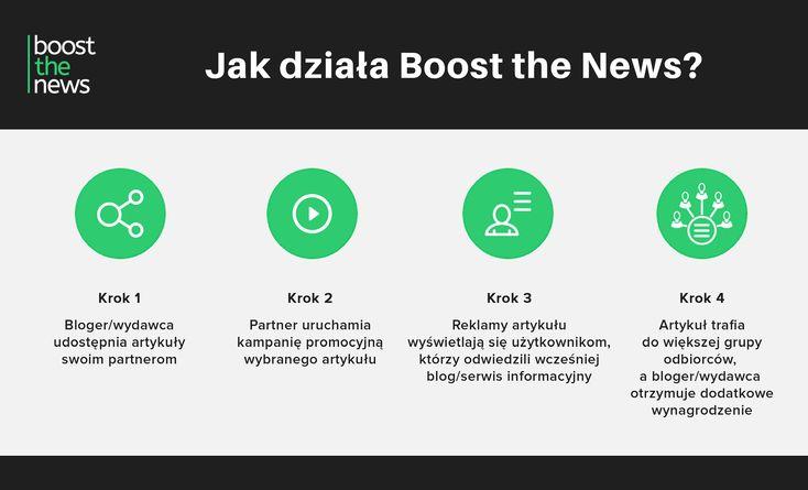 Boost the News_działanie_kroki