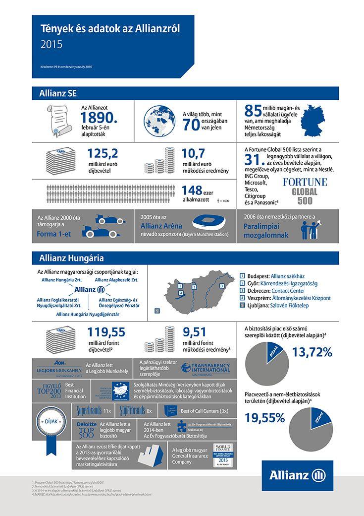 Tények és adatok az Allianzról 2015
