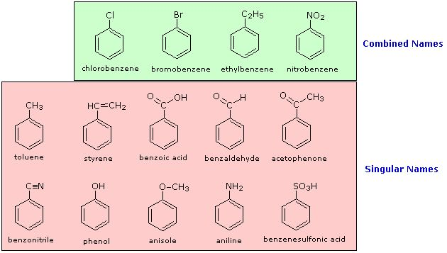 Organic Nomenclature: IUPAC Systematic Approach