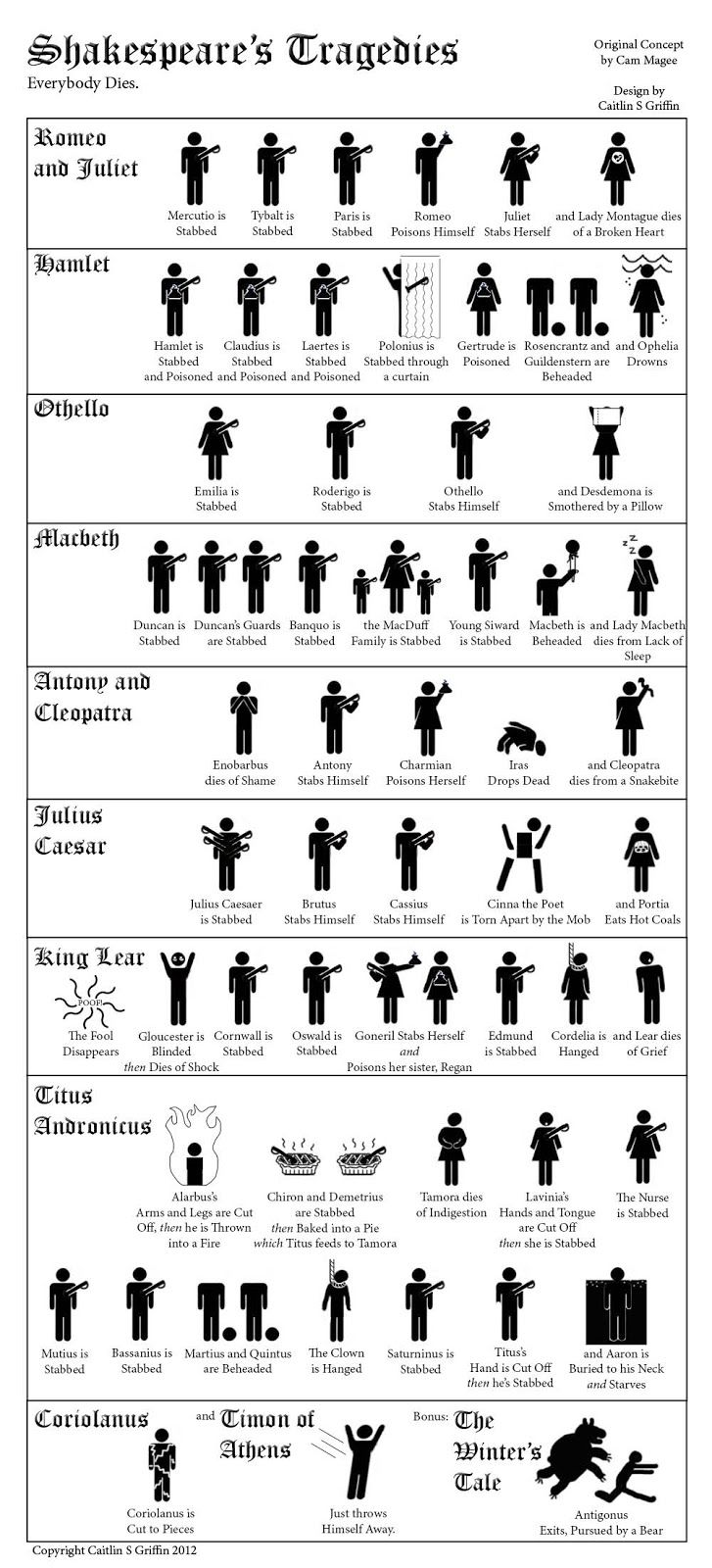 Shakespeare tragédiái: Mindenki meghal. Shakespeare's Tragedies - Everybody Dies by drownmybooks. Design by Caitlin S. Griffin. Original Concept by Cam Magee: Great!   #Infographic #Shakespeare #Tragedies