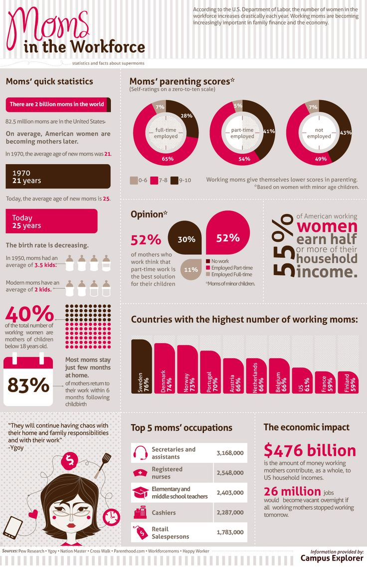 The 57 best Mother\'s Day Infographics images on Pinterest ...
