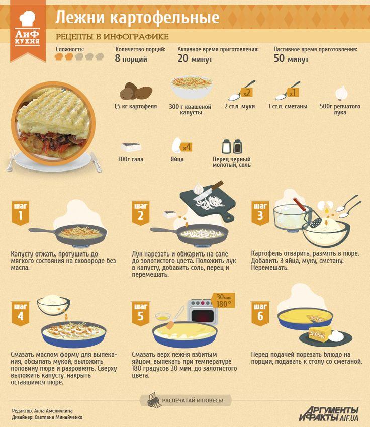 Рецепт в инфографике: лежни | Рецепты в инфографике | Кухня | АиФ Украина