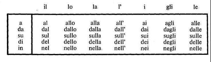 Amazon.com: Italian Language Poster - Greetings and Common ...  Italian Language Chart