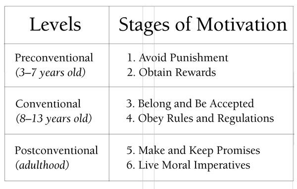 Kohlberg's stages of moral development is widely referred although it has been questioned as to whether it applied equally to different genders and different cultures. It breaks development of morality into three levels, each of which is divided further into two stages.