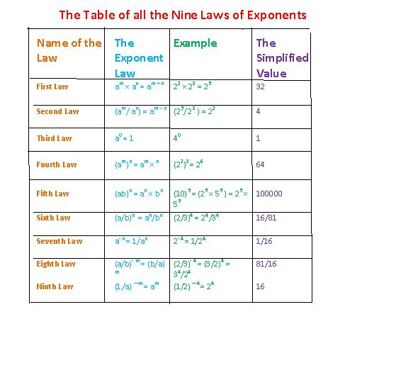 math worksheet : 28 best law of exponents images on pinterest  law teaching ideas  : Exponent Rules Worksheet Answers