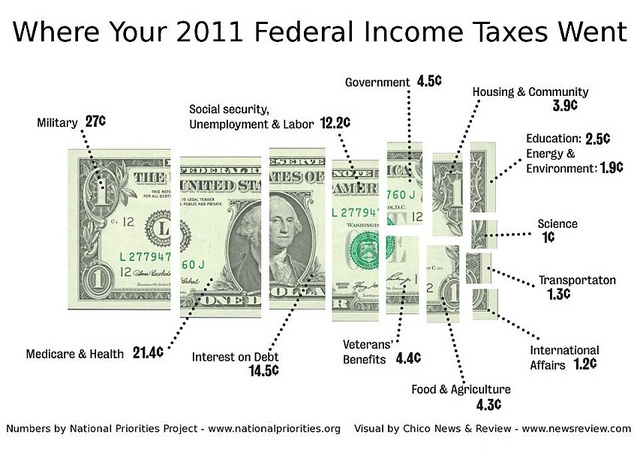 Get your own personal tax receipt at http://nationalpriorities.org/en/interactive-data/taxday/
