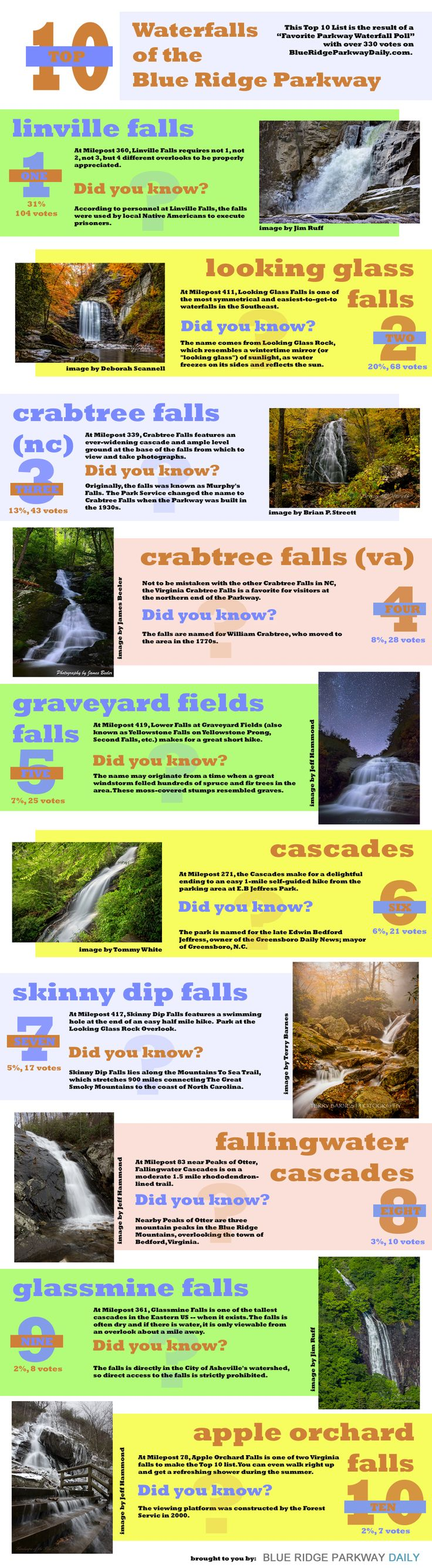 The Top 10 Blue Ridge Parkway Waterfalls as voted on by our site visitors.  This list and gallery is the result of our poll which has over 330 votes. Click the image above for more details.