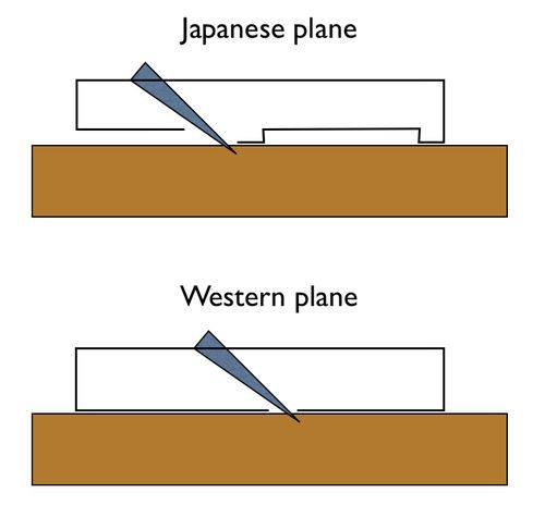 types of woodworking planes. giant cypress: japanese woodworking tool punk \u2022 plane enlargement/lengthening secrets now. types of planes