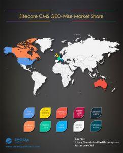 List of Countries using Sitecore CMS – USA 61.03 %, GB 10.34 %, AU 7.84 %,NL 7.73 %, DE 6.43 %, CA 2.82 %, FR 1.85 %, IT 0.68 %, Other 0.65 %, DK 0.62 %
