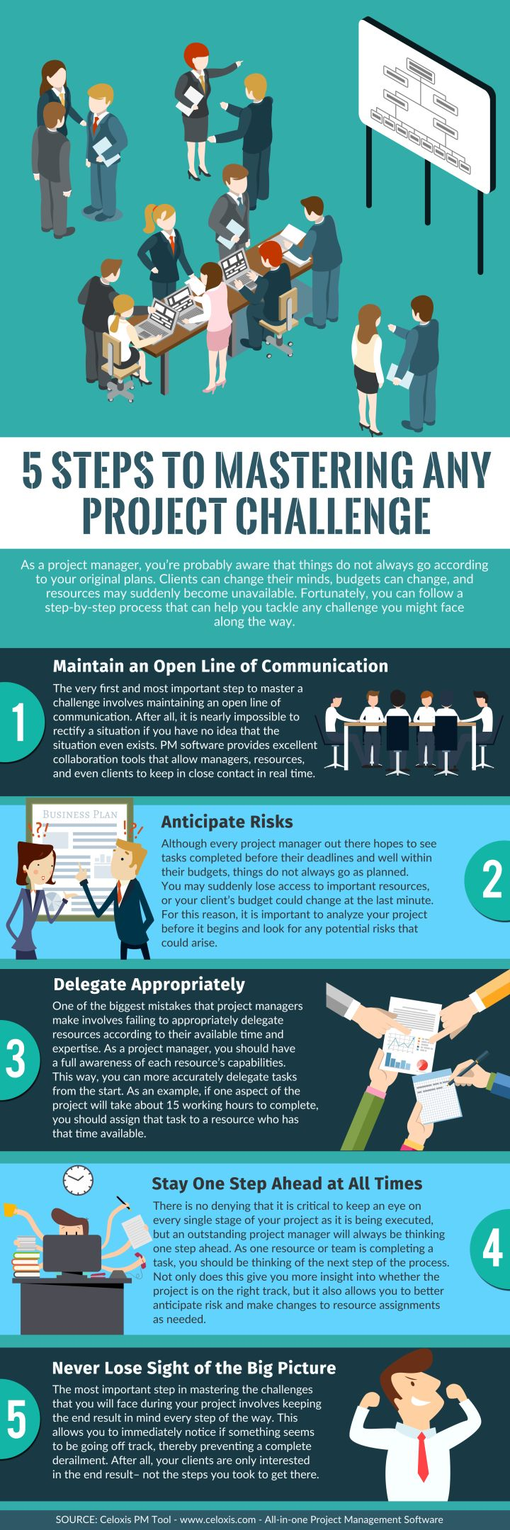 best images about celoxis project management software on infographic 5 steps to mastering any project challenge