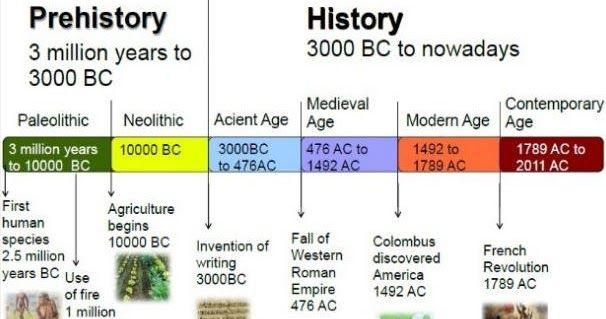 Image Result For Paleolithic Mesolithic Neolithic Timeline