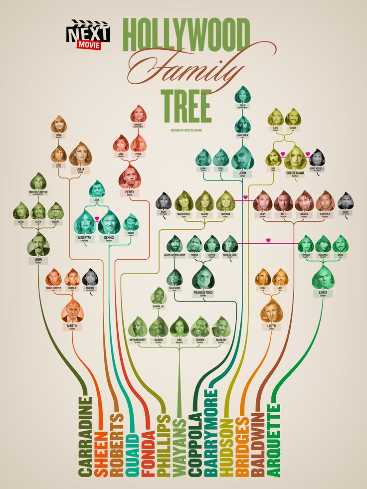 Celebrity Family Trees and Celebrity Genealogy - Geni.com