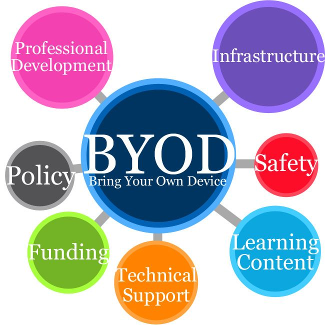 bring your own device byod in schools considerations colour my learning