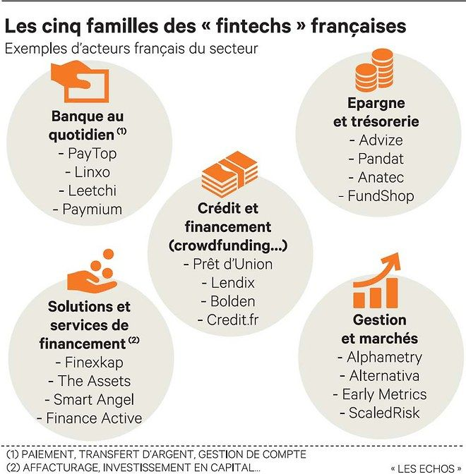 Les start-up de la finance ont leur lobby