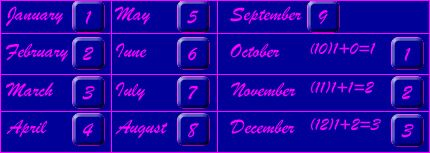 Numerology calculator for names and date of birth online in Perth