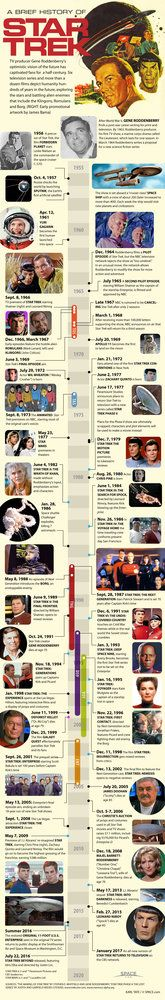 "See the entire history of TV's ""Star Trek"" in this infographic timeline of the iconic show's first 45 years. ""Star Trek"" debuted on Sept. 8, 1966."