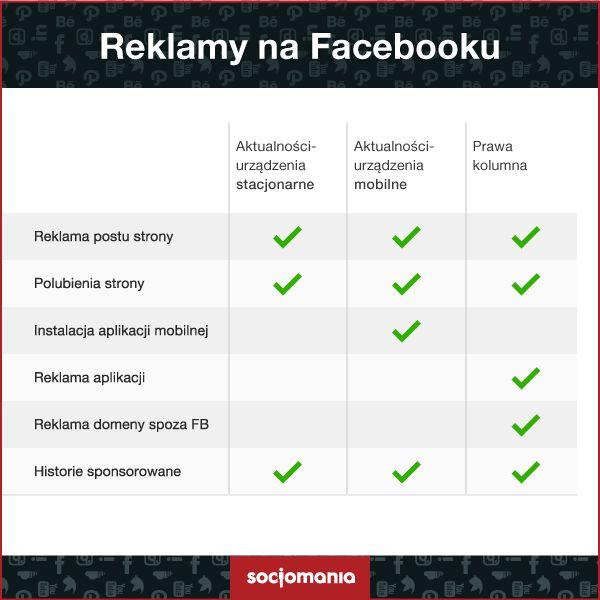 Pozycjonowanie reklam na Facebooku.