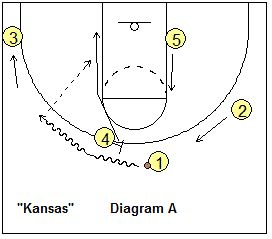 Basketball Play Kansas - Plays for your Shooting Guard - Coach's Clipboard #Basketball Coaching