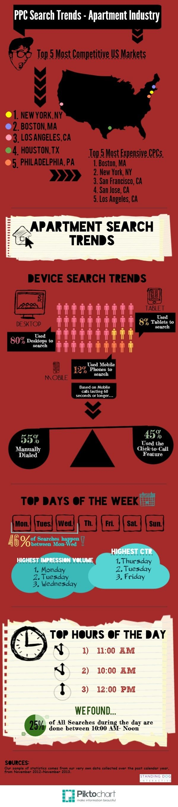 PPC - Apartment Search Trends [Infographic, Multifamily Marketing, SEM, Search Engine Marketing, #NerdMentor]