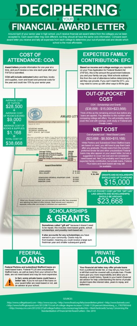 Learn how to interpret your financial aid