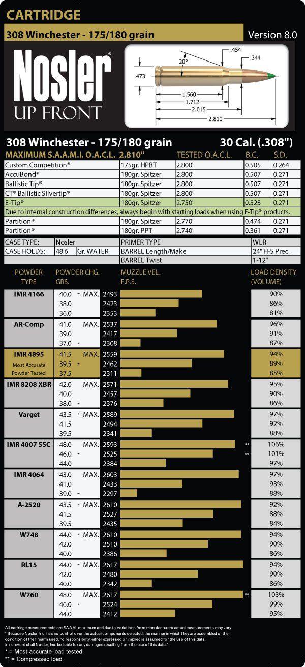 308 Winchester 175 Grain Load Data
