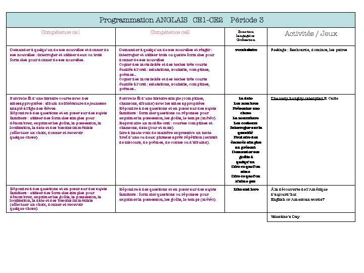 Programmations - (page 2) - Dans ma classe, il y a... Anglais ce1 ce2