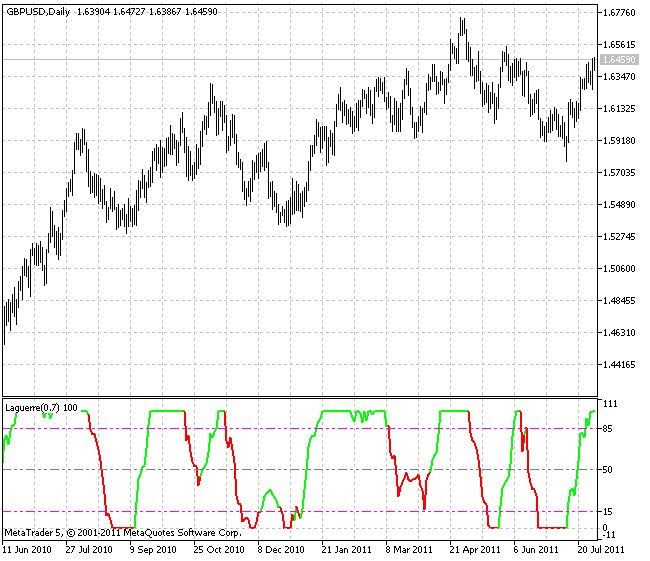 Индикатор для MT5. Цена поднимается выше верхнего уровня - покупаем, опускается ниже нижнего уровня - продаем. Скачать бесплатно