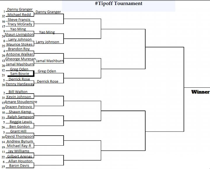 "#TipoffTournament Update:  Derrick Rose wins in a surprising landslide over Penny Hardaway 577 to 282. Greg Oden moves on to the second round beating Sam Bowie 119 to 26. The two will face off in the second round against each other.  Two matches will be held daily until the greatest ""what if' player is crowned.  #tipoffinjuryhistory -NorthStar101"